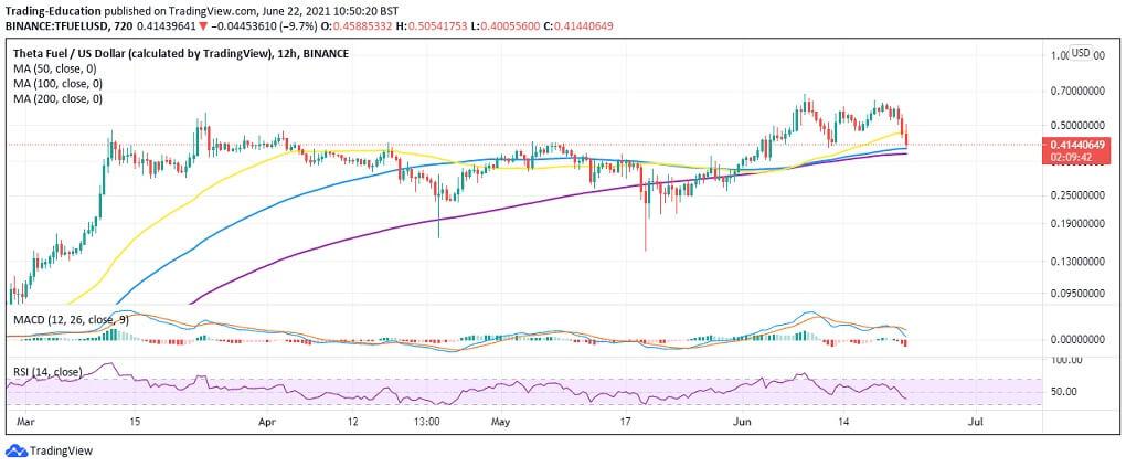 TFUEL/USD 12-hour chart 062221