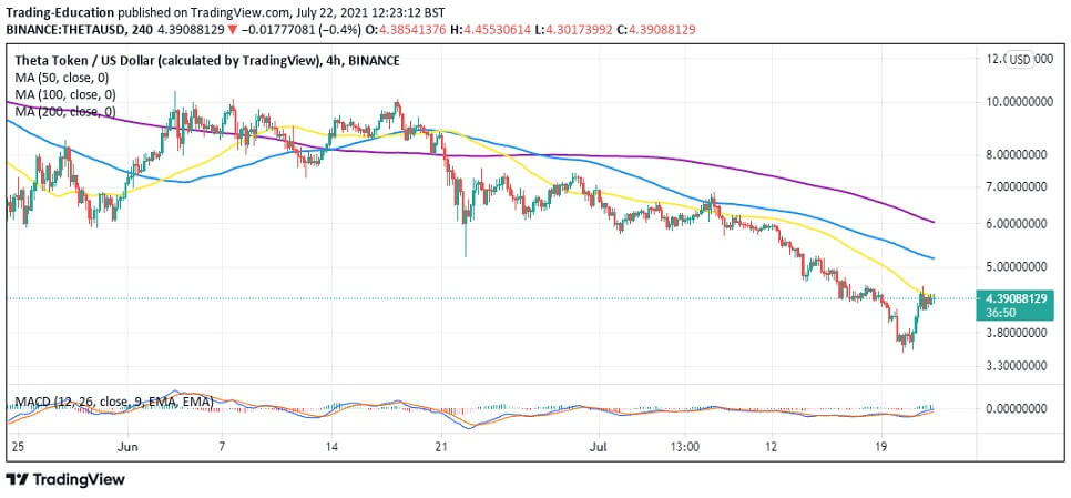 THETA/USD 4-hour chart 072221