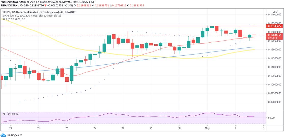 trx/usd 4-hour chart 050321