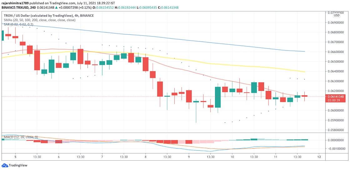 TRX/USD 4-hour chart 071221