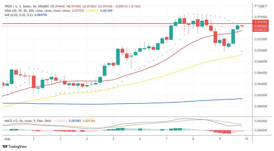 TRX/USD 4-hour chart 081021