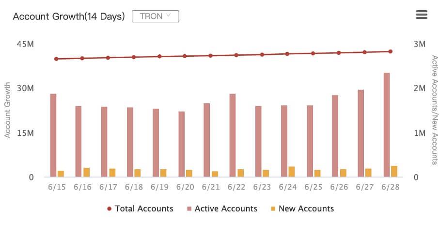 TRX/USD account growth chart 062921