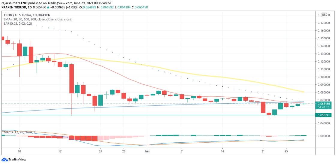 TRX/USD daily chart 062921