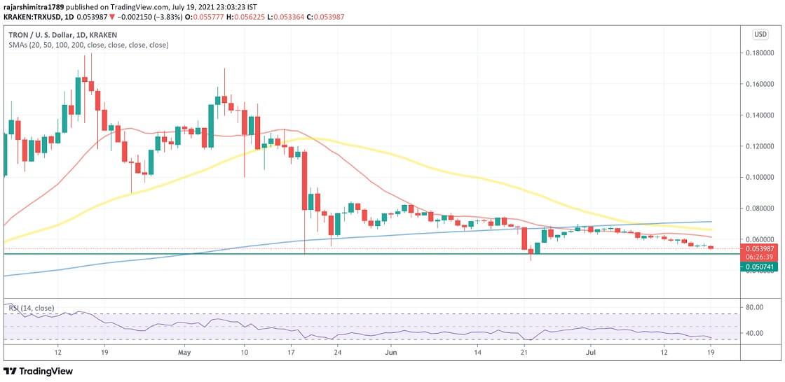 TRX/USD daily chart 072021