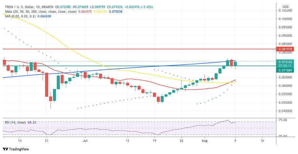 TRX/USD daily chart 081021
