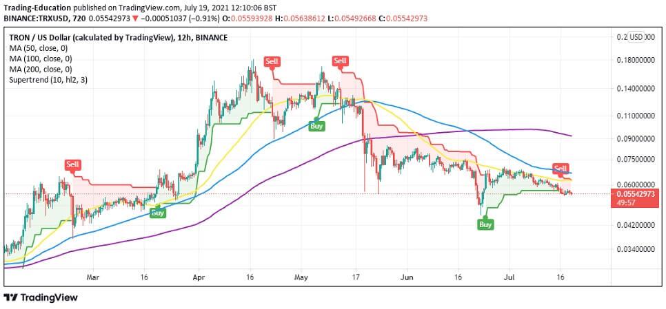 TRX/USD 12-hour chart 071921