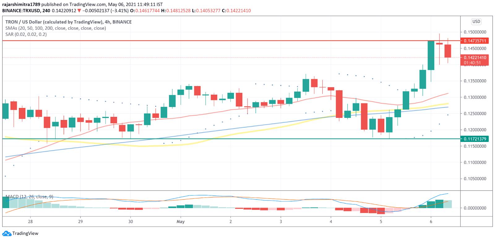TRX/USD 4-hour chart 050721