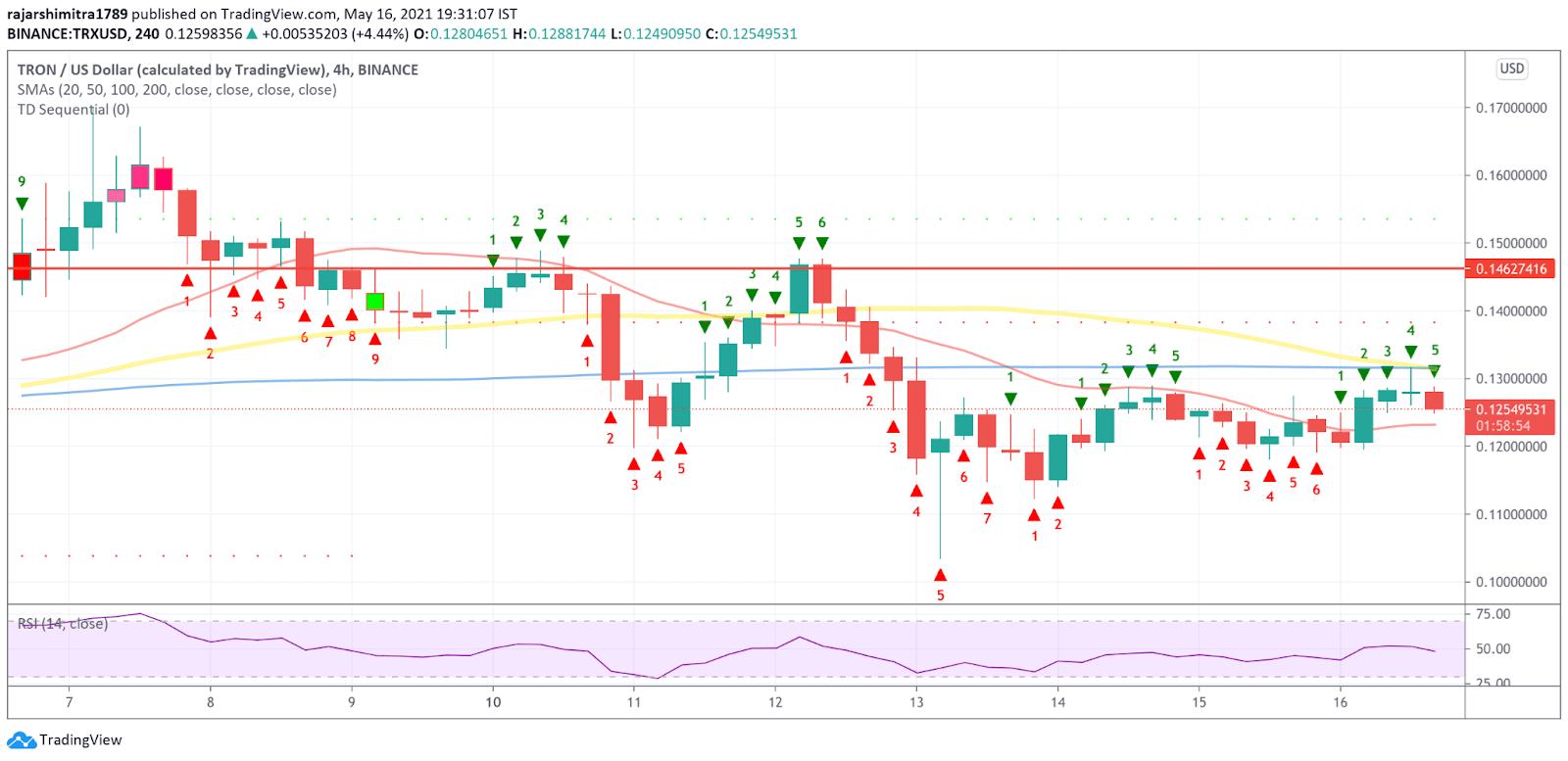 TRX/USD 4-hour chart 051721