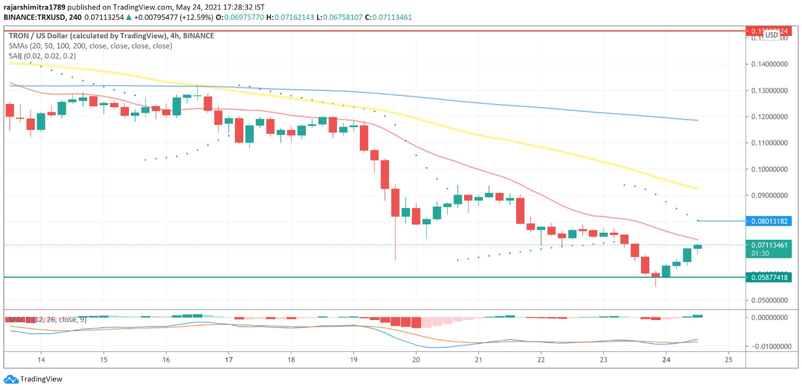 TRX/USD 4-hour chart 052521