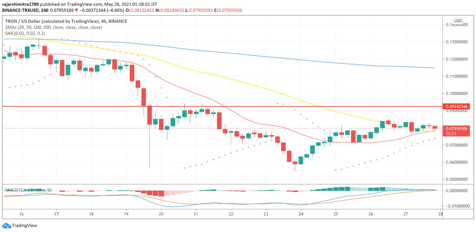TRX/USD 4-hour chart 052821