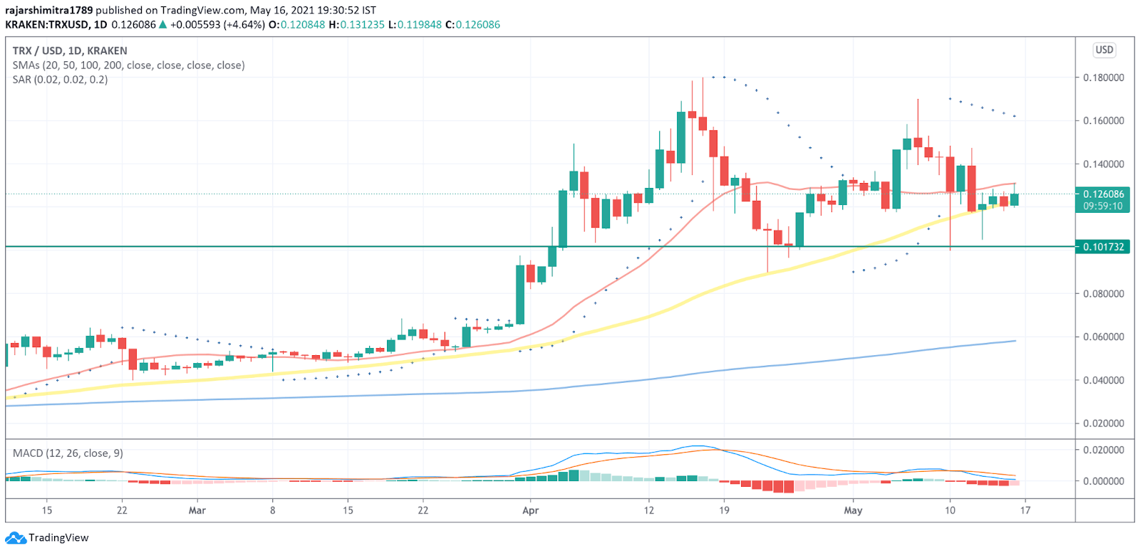 TRX/USD daily chart 051721