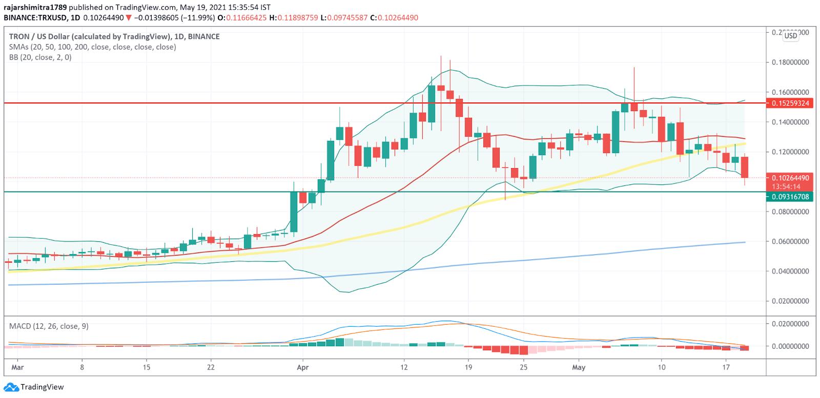 TRX/USD daily chart 052021