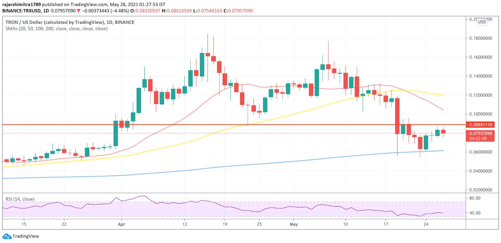TRX/USD daily chart 052821