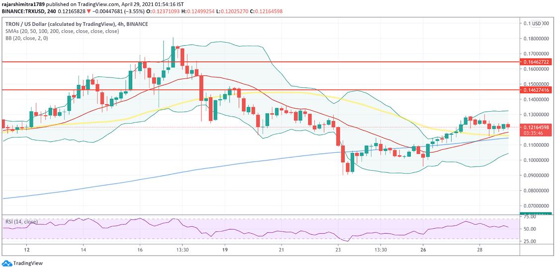 TRX/USD 4-hour chart 042921