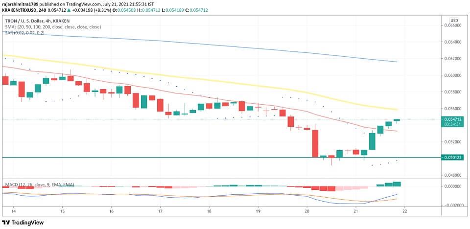 TRX/USD 4-hour chart 072221