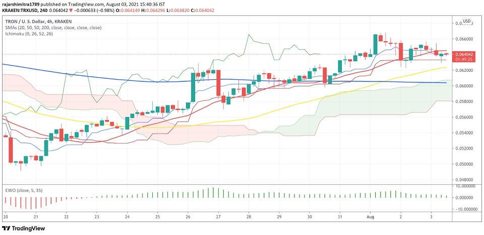 TRX/USD 4-hour chart 080421