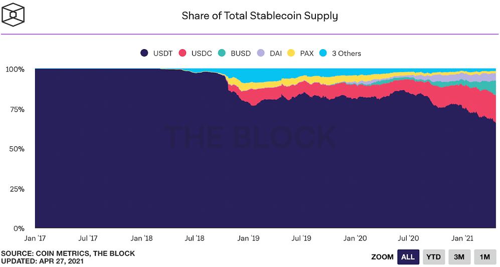 TRX/USD block chart 042821