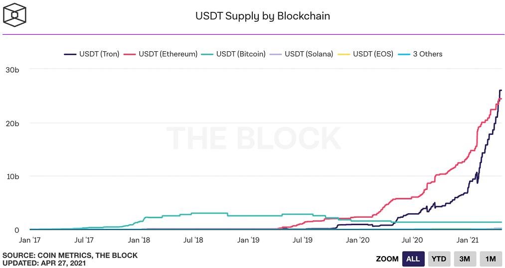 TRX/USD block chart 072821
