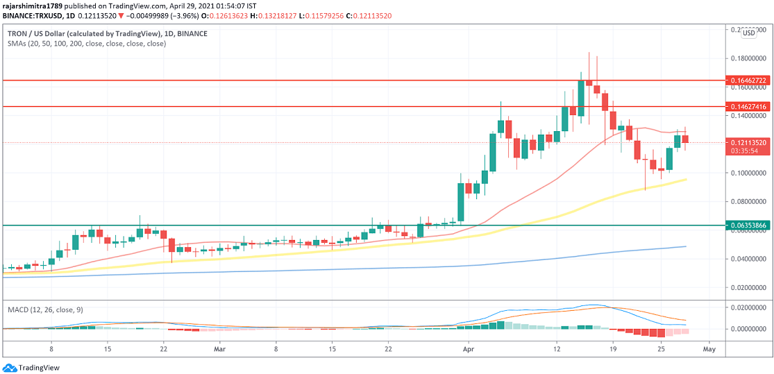 TRX/USD daily chart 042921