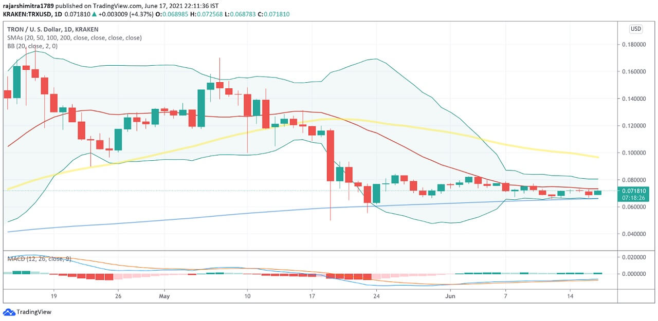 TRX/USD daily chart 061821