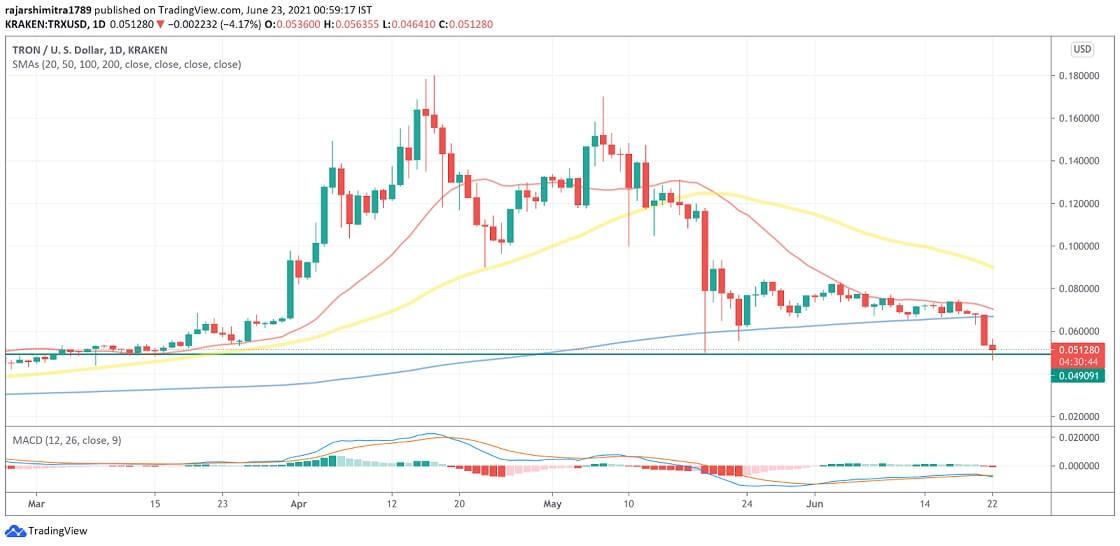 TRX/USD daily chart 062321