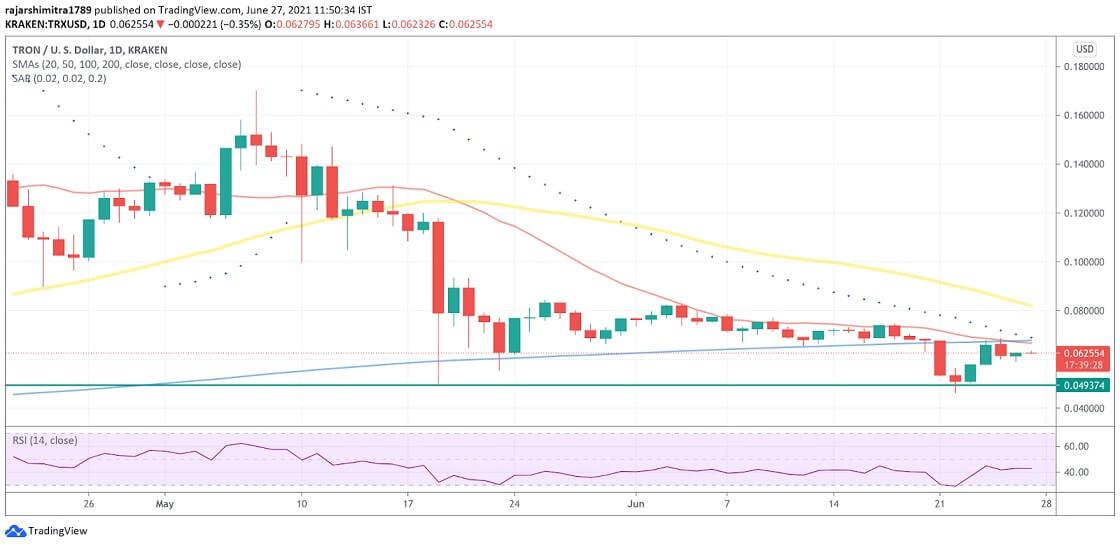 TRX/USD daily chart 062821