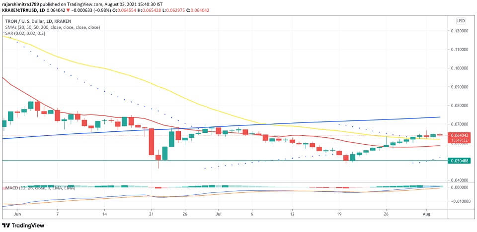 TRX/USD daily chart 080421
