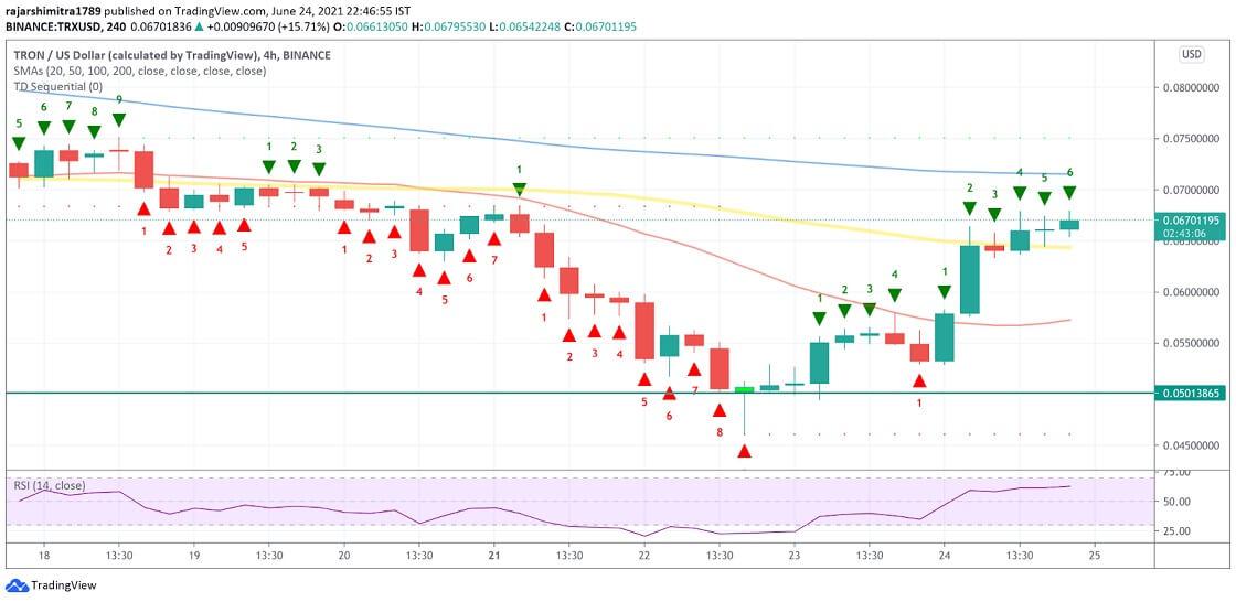 TRX/USD 4-hour chart 062521