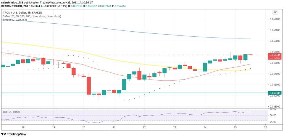 TRX/USD 4-hour chart 072621
