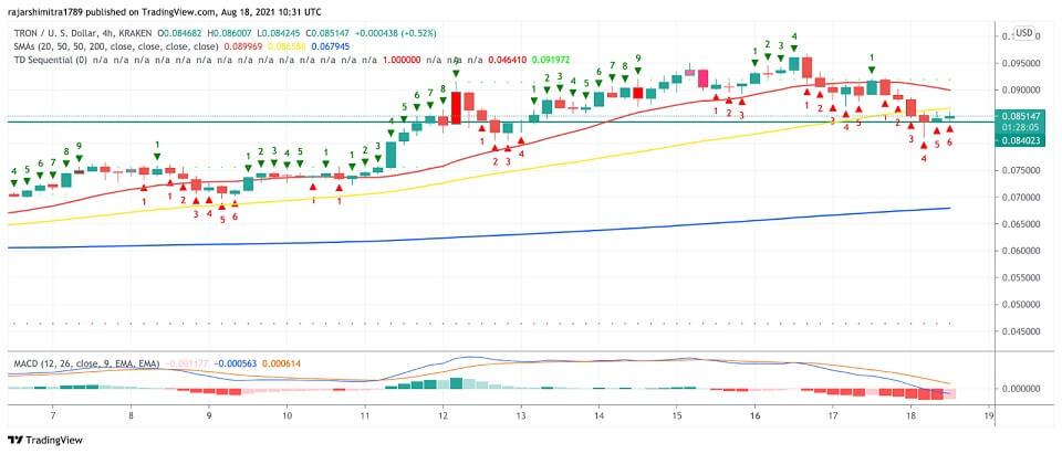 TRX/USD 4-hour chart 081921