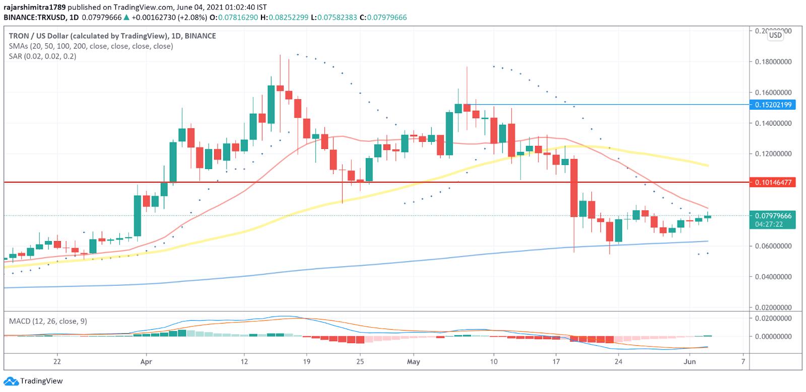 TRX/USD daily chart 060421
