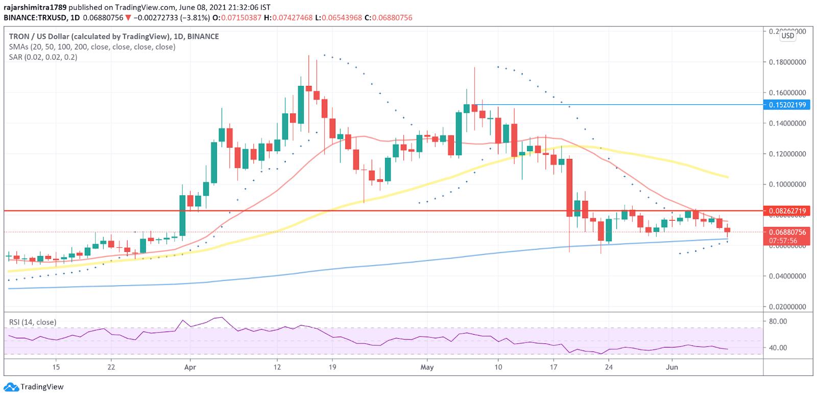 TRX/USD daily chart 060921