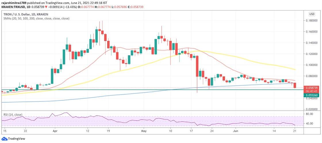TRX/USD daily chart 062221