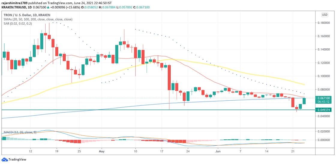 TRX/USD daily chart 062521