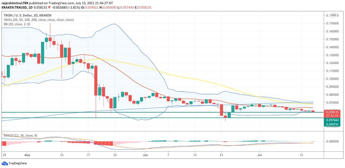 TRX/USD daily chart 071621
