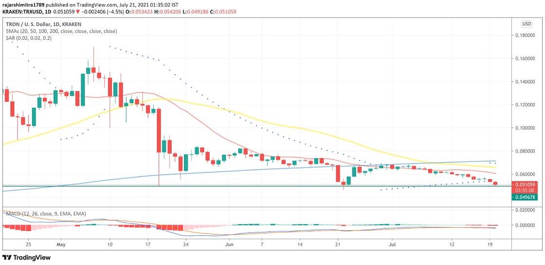 TRX/USD daily chart 072121