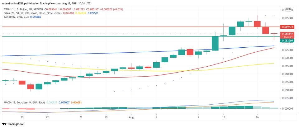 TRX/USD daily chart 081921