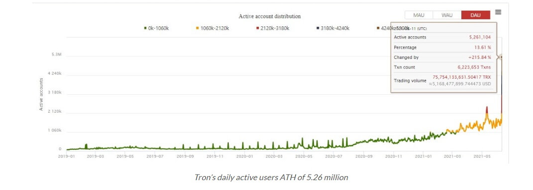 TRX/USD tronscan 1 chart 061421