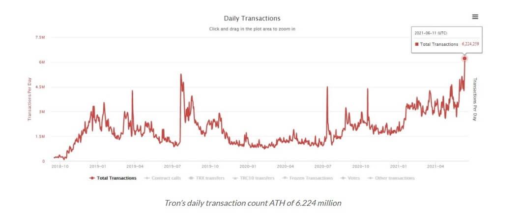 TRX/USD tronscan 2 chart 061421