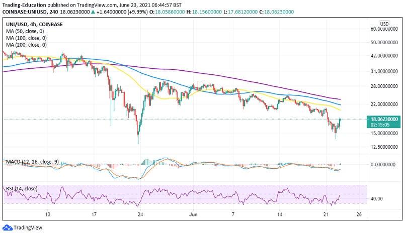 UNI/USD 4-hour chart 062321