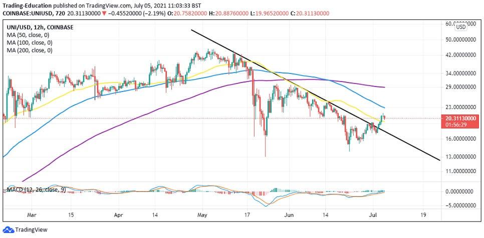 UNI/USD 12-hour chart 070521