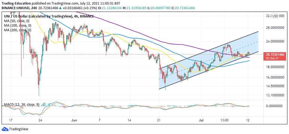 UNI/USD 4-hour chart 071221