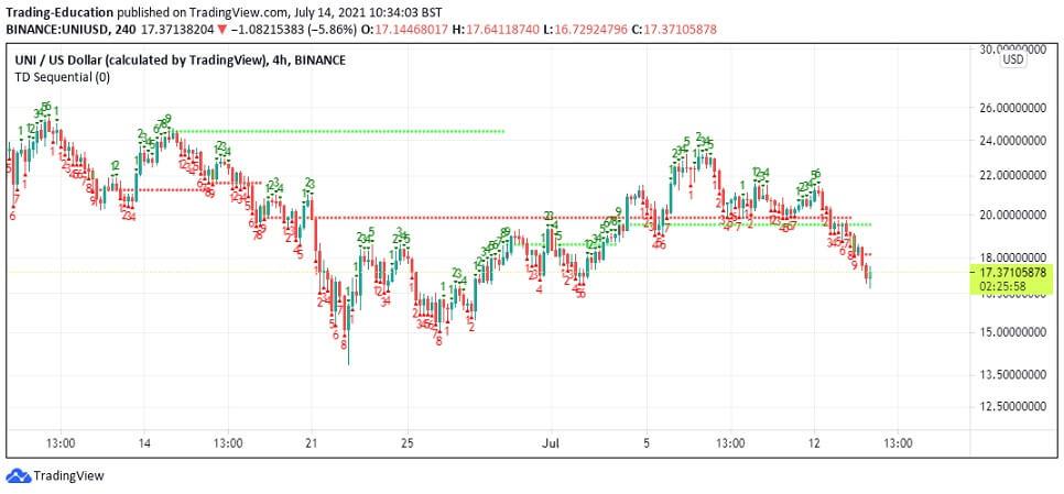 UNI/USD 4-hour chart 2 071421