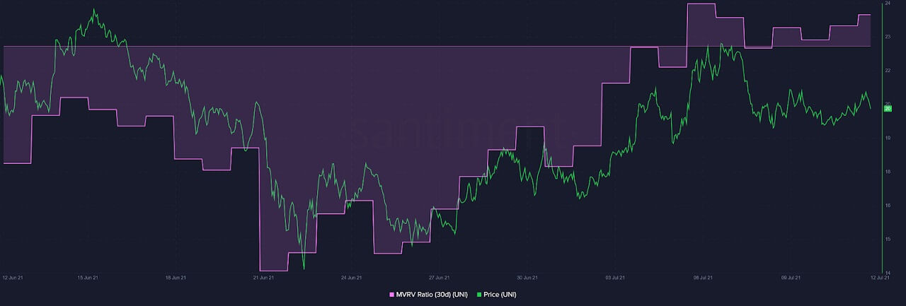 UNI/USD santiment chart 071221