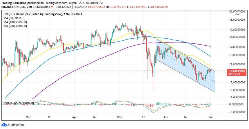 UNI/USD 12-hour chart 070121