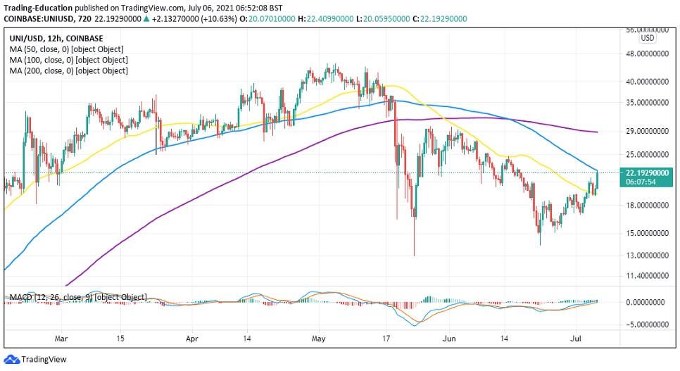UNI/USD 12-hour chart 070621