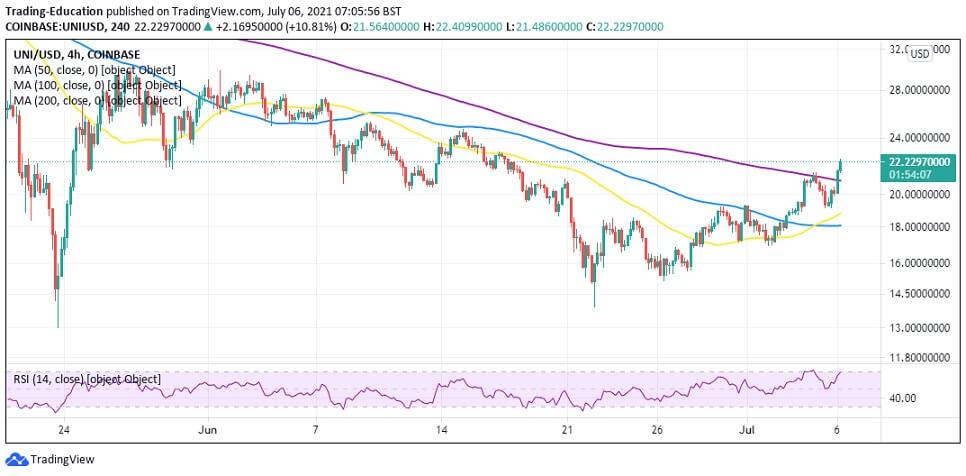 UNI/USD 4-hour chart 070621