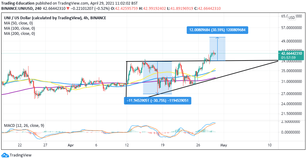 UNI/USD 4-hour chart 042921