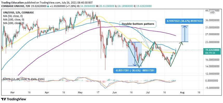 UNI/USD 12-hour chart chart