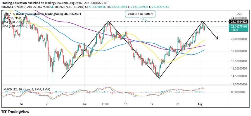 UNI/USD four-hour chart
